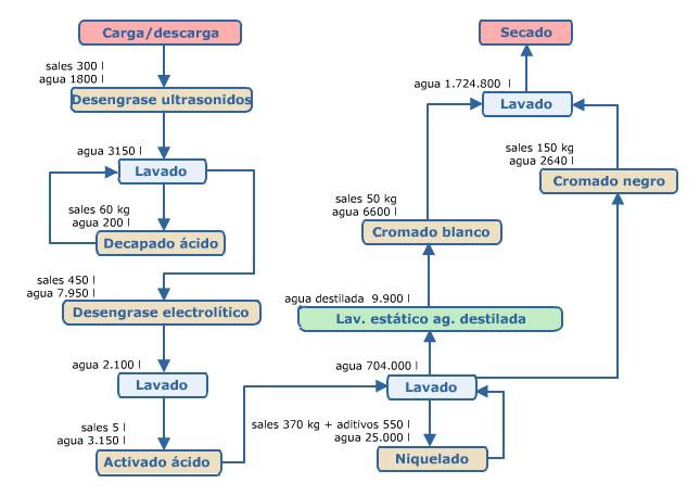 CROMADO ELECTROLITICO PDF
